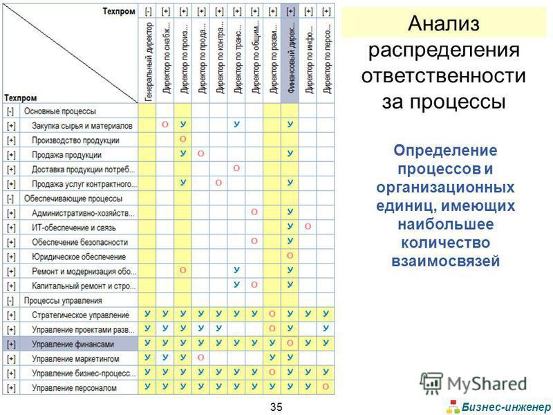 Бизнес-инженер 35 Анализ распределения ответственности за процессы Определение процессов и организационных единиц, имеющих наибольшее количество взаимосвязей