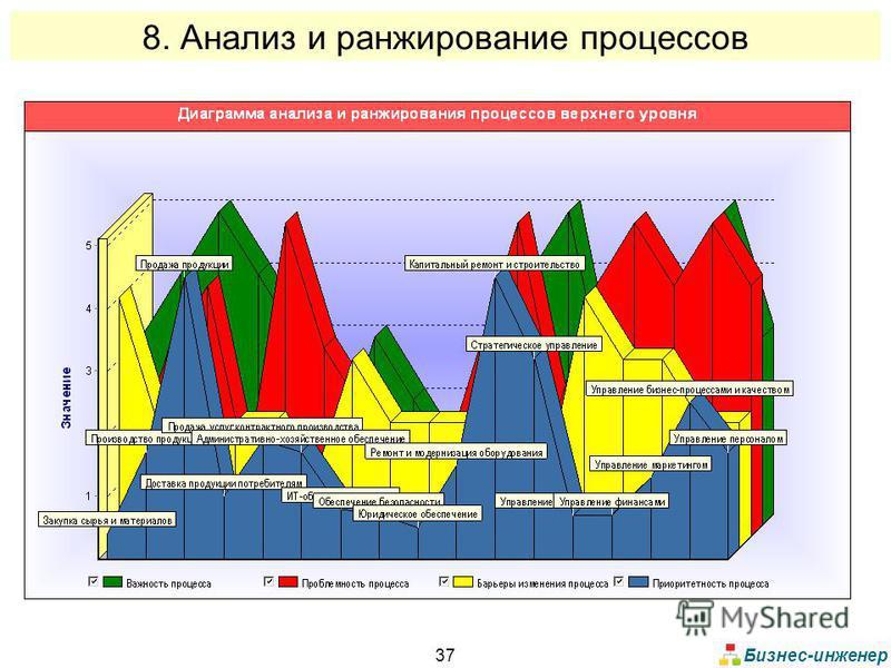 Бизнес-инженер 37 8. Анализ и ранжирование процессов
