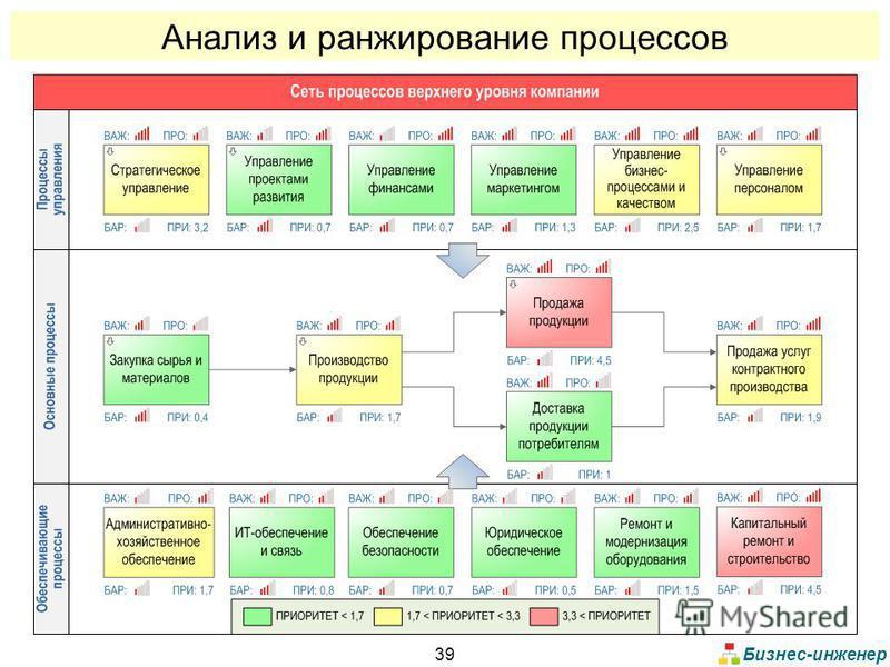Бизнес-инженер 39 Анализ и ранжирование процессов