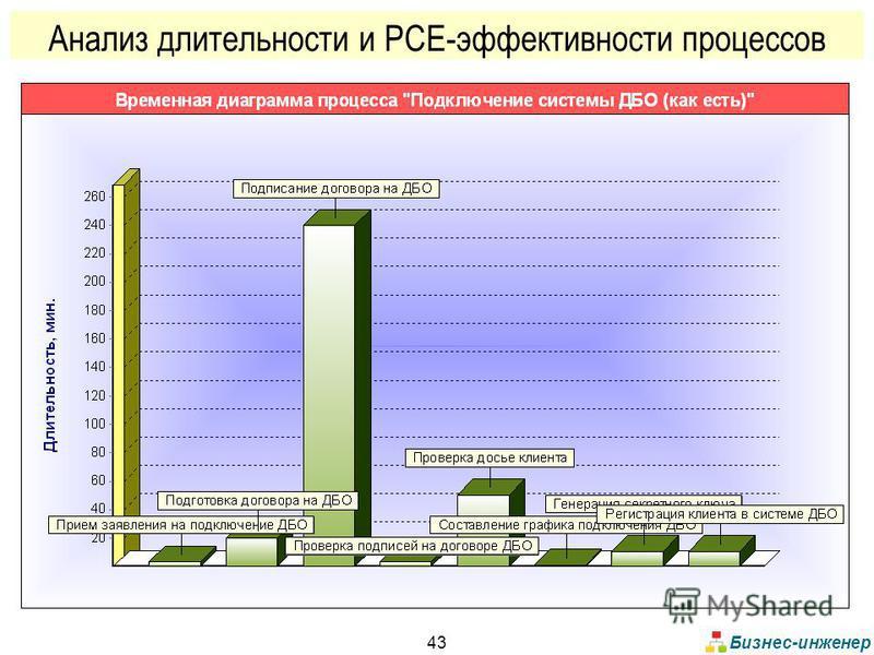 Бизнес-инженер 43 Анализ длительности и PCE-эффективности процессов