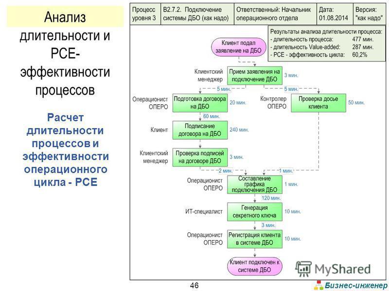 Бизнес-инженер 46 Расчет длительности процессов и эффективности операционного цикла - PCE Анализ длительности и PCE- эффективности процессов