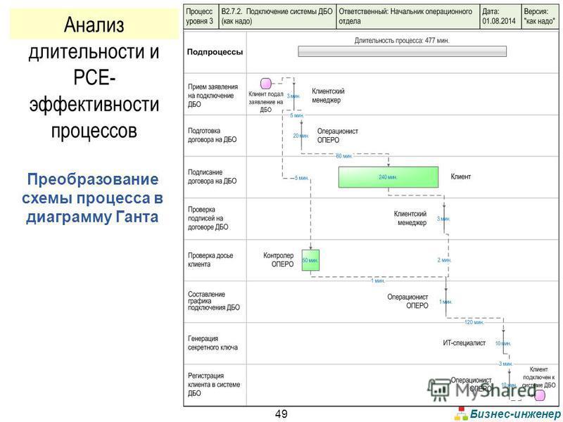 Бизнес-инженер 49 Преобразование схемы процесса в диаграмму Ганта Анализ длительности и PCE- эффективности процессов