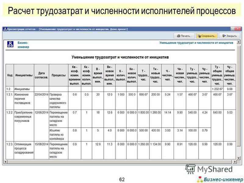 Бизнес-инженер 62 Расчет трудозатрат и численности исполнителей процессов
