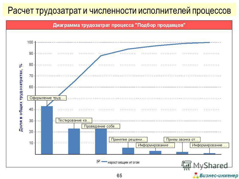 Бизнес-инженер 65 Расчет трудозатрат и численности исполнителей процессов