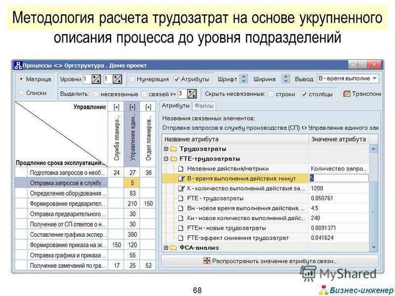 Бизнес-инженер 68 Методология расчета трудозатрат на основе укрупненного описания процесса до уровня подразделений