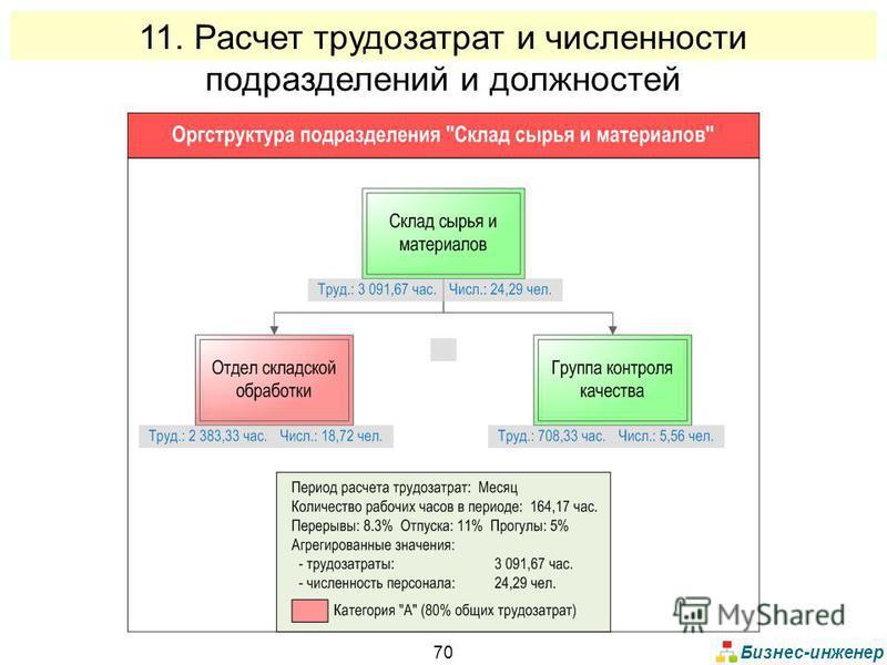 Бизнес-инженер 70 11. Расчет трудозатрат и численности подразделений и должностей