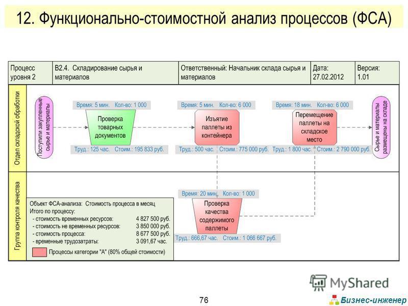 Бизнес-инженер 76 12. Функционально-стоимостной анализ процессов (ФСА)