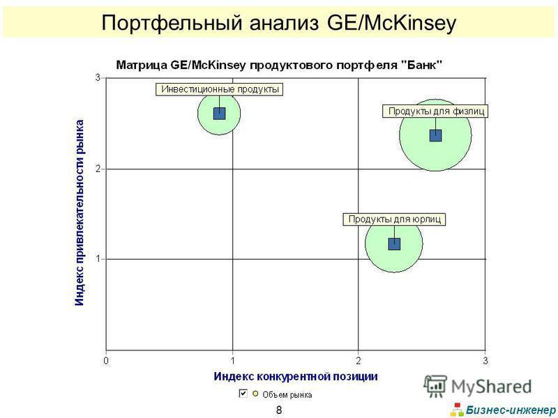 Бизнес-инженер 8 Портфельный анализ GE/McKinsey