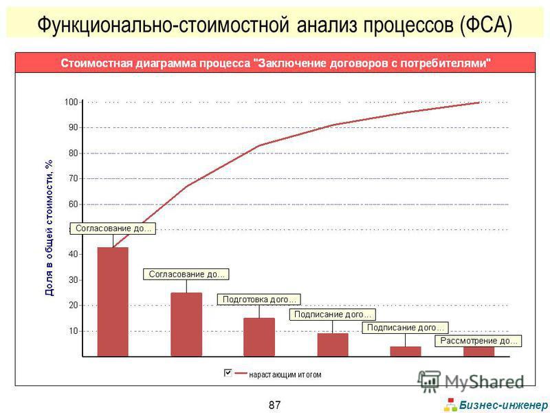 Бизнес-инженер 87 Функционально-стоимостной анализ процессов (ФСА)