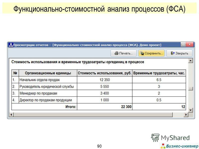 Бизнес-инженер 90 Функционально-стоимостной анализ процессов (ФСА)