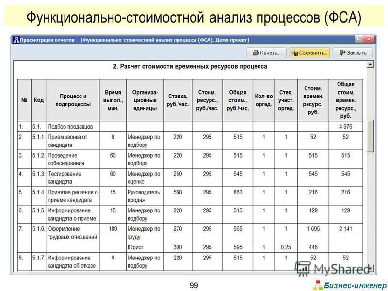 Бизнес-инженер 99 Функционально-стоимостной анализ процессов (ФСА)
