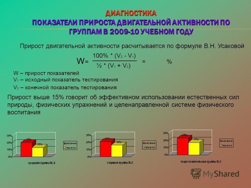 ДИАГНОСТИКА ПОКАЗАТЕЛИ ПРИРОСТА ДВИГАТЕЛЬНОЙ АКТИВНОСТИ ПО ГРУППАМ В 2009-10 УЧЕБНОМ ГОДУ Прирост двигательной активности рассчитывается по формуле В.Н. Усаковой W=W= _____________ 100% * (V 2 - V 1 ) ½ * (V 1 + V 2 ) = % W – прирост показателей V 1
