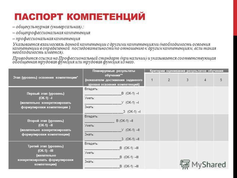 Этап (уровень) освоения компетенции* Планируемые результаты обучения** (показатели достижения заданного уровня освоения компетенций) Критерии оценивания результатов обучения 12345 Первый этап (уровень) (ОК-1) –I (желательно конкретизировать формулиро