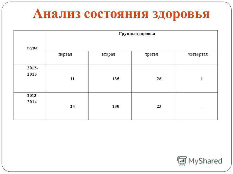 Анализ состояния здоровья годы Группы здоровья перваявтораятретьячетвертая 2012- 2013 11135261 2013- 2014 2413023-