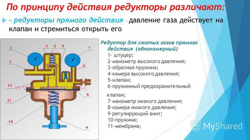 - редукторы прямого действия – давление газа действует на клапан и стремиться открыть его По принципу действия редукторы различают: Редуктор для сжатых газов прямого действия (однокамерный) 1- штуцер; 2-манометр высокого давления; 3-обратная пружина;