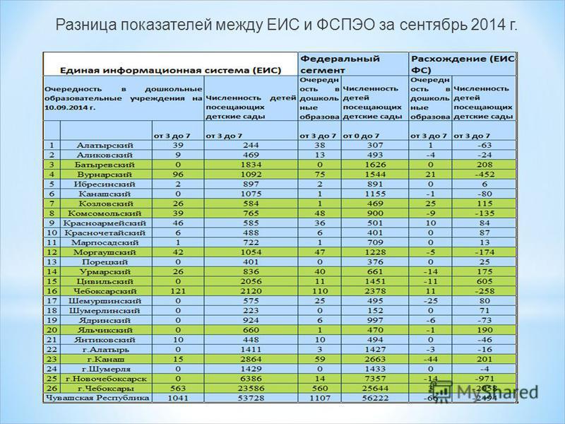 Разница показателей между ЕИС и ФСПЭО за сентябрь 2014 г.