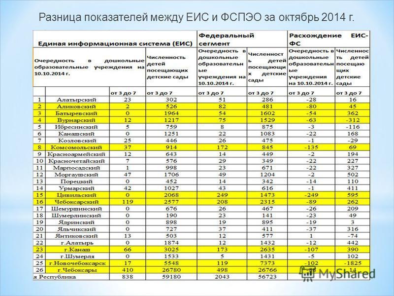 Разница показателей между ЕИС и ФСПЭО за октябрь 2014 г.