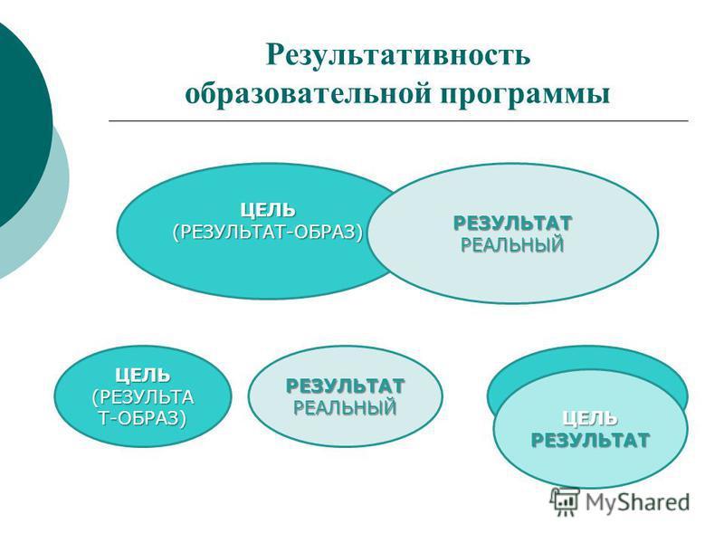 Результативность образовательной программы ЦЕЛЬ(РЕЗУЛЬТАТ-ОБРАЗ)РЕЗУЛЬТАТРЕАЛЬНЫЙ ЦЕЛЬ (РЕЗУЛЬТА Т-ОБРАЗ) РЕЗУЛЬТАТРЕАЛЬНЫЙ ЦЕЛЬРЕЗУЛЬТАТ