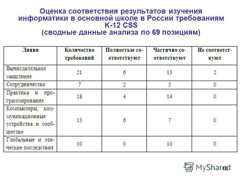 16 Оценка соответствия результатов изучения информатики в основной школе в России требованиям K-12 CSS (сводные данные анализа по 69 позициям)