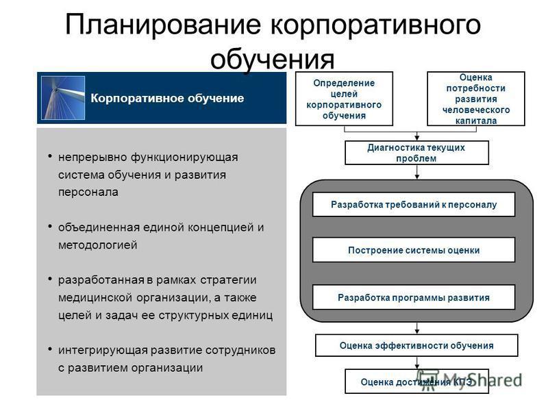 Корпоративное обучение непрерывно функционирующая система обучения и развития персонала объединенная единой концепцией и методологией разработанная в рамках стратегии медицинской организации, а также целей и задач ее структурных единиц интегрирующая