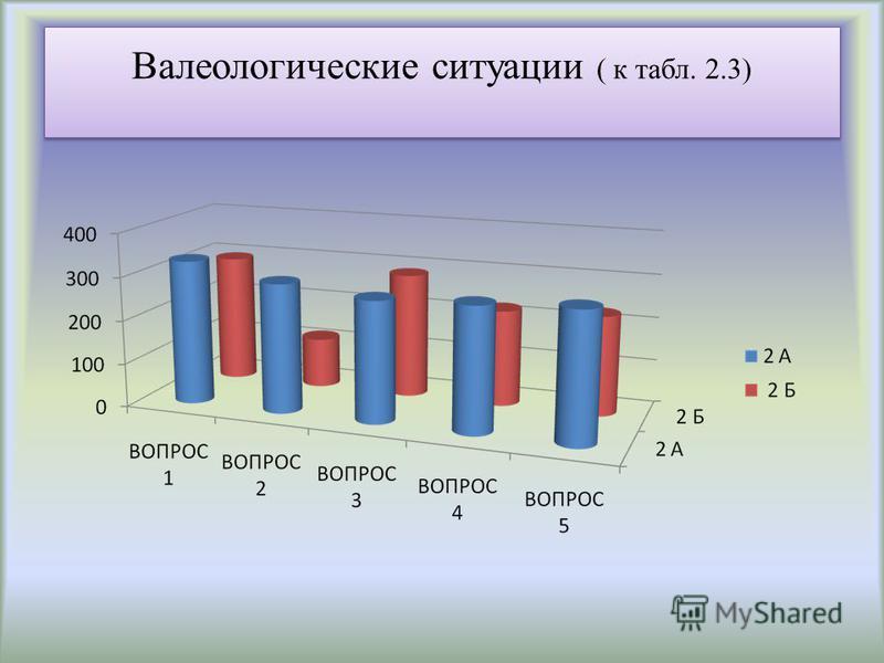 Валеологические ситуации ( к табл. 2.3)
