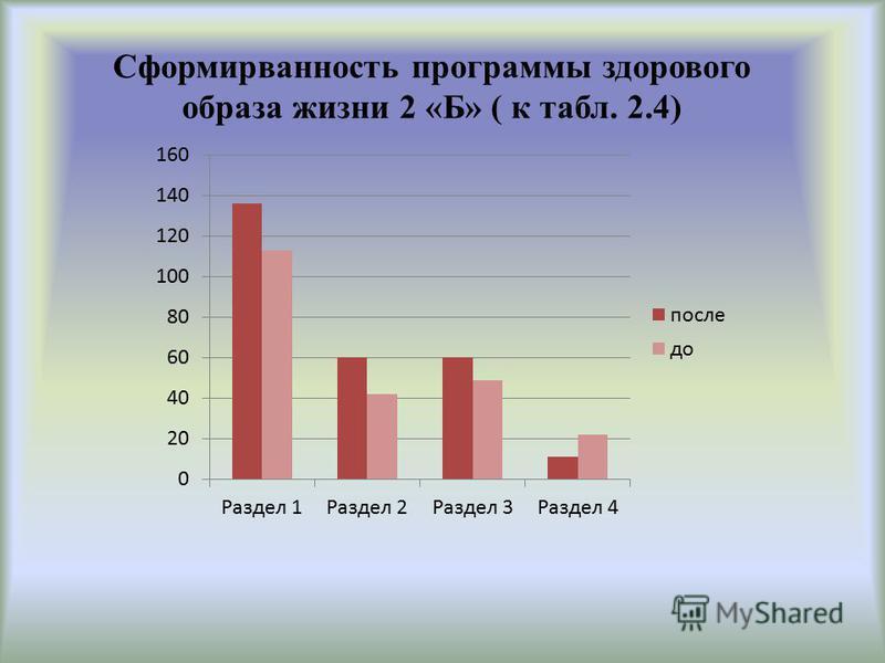 Сформирванность программы здорового образа жизни 2 «Б» ( к табл. 2.4)