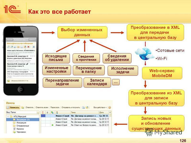 126 Как это все работает Выбор измененных данных Преобразование в XML для передачи в центральную базу Преобразование из XML для записи в центральную базу Запись новых и обновление существующих данных Исходящие письма Сведения о прочтении Сведения об