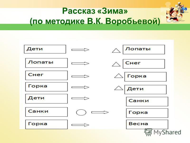 Рассказ «Зима» (по методике В.К. Воробьевой) www.themegallery.com