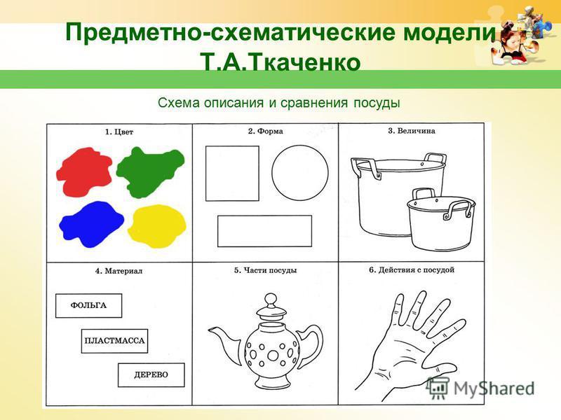 Предметно-схематические модели Т.А.Ткаченко www.themegallery.com Схема описания и сравнения посуды
