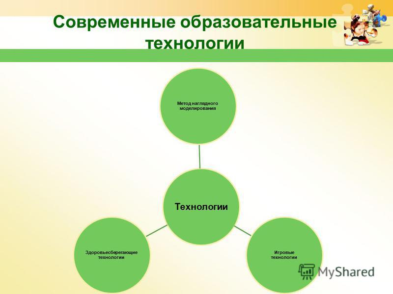Современные образовательные технологии Технологии Метод наглядного моделирования Игровые технологии Здоровьесберегающие технологии