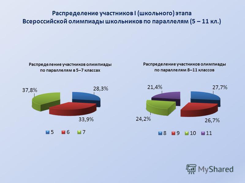 Распределение участников I (школьного) этапа Всероссийской олимпиады школьников по параллелям (5 – 11 кл.)