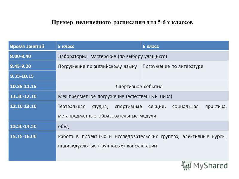Время занятий 5 класс 6 класс 8.00-8.40Лаборатории, мастерские (по выбору учащихся) 8.45-9.20Погружение по английскому языку Погружение по литературе 9.35-10.15 10.35-11.15 Спортивное событие 11.30-12.10Межпредметное погружение (естественный цикл) 12