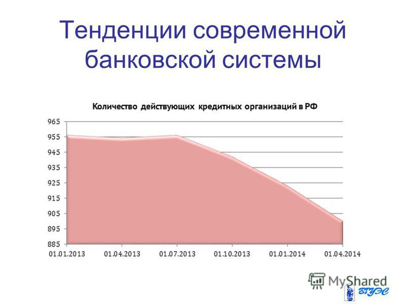 Тенденции современной банковской системы