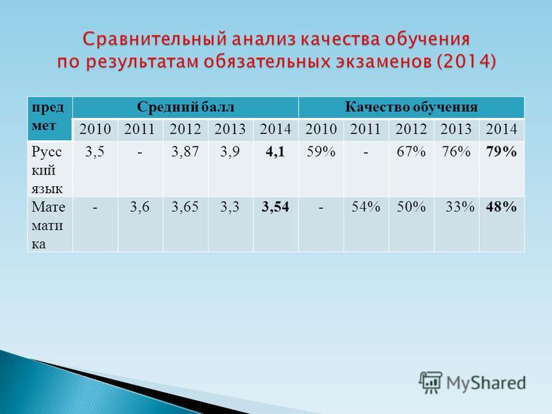 пред мет Средний балл Качество обучения 2010201120122013201420102011201220132014 Русс кий язык 3,5-3,873,94,159%-67%76%79% Мате мати ка -3,63,653,33,54-54%50% 33%48%
