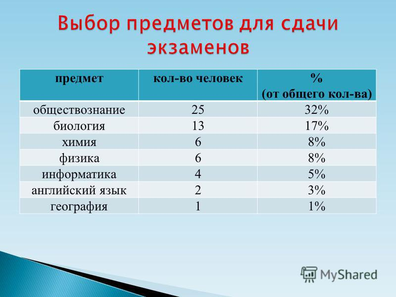 предметкол-во человек% (от общего кол-ва) обществознание 2532% биология 1317% химия 68% физика 68% информатика 45% английский язык 23% география 11%