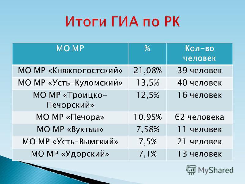 МО МР%Кол-во человек МО МР «Княжпогостский»21,08%39 человек МО МР «Усть-Куломский»13,5%40 человек МО МР «Троицко- Печорский» 12,5%16 человек МО МР «Печора»10,95%62 человека МО МР «Вуктыл»7,58%11 человек МО МР «Усть-Вымский»7,5%21 человек МО МР «Удорс