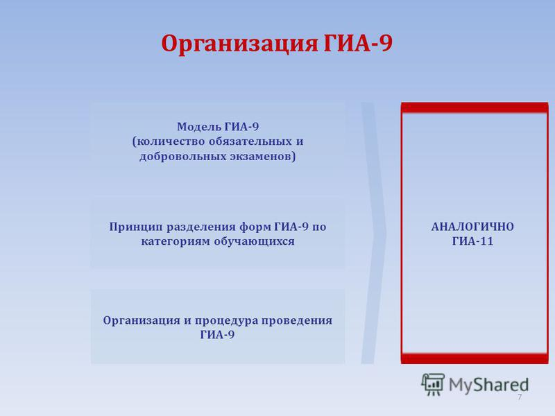 Организация ГИА-9 Модель ГИА-9 (количество обязательных и добровольных экзаменов) Принцип разделения форм ГИА-9 по категориям обучающихся Организация и процедура проведения ГИА-9 АНАЛОГИЧНО ГИА-11 7