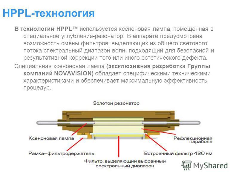 В технологии HPPL используется ксеноновая лампа, помещенная в специальное углубление-резонатор. В аппарате предусмотрена возможность смены фильтров, выделяющих из общего светового потока спектральный диапазон волн, подходящий для безопасной и результ