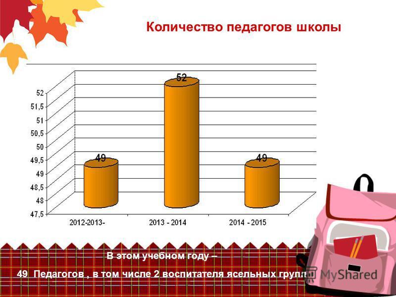 Количество педагогов школы В этом учебном году – 49 Педагогов, в том числе 2 воспитателя ясельных групп