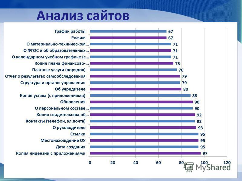 Анализ сайтов