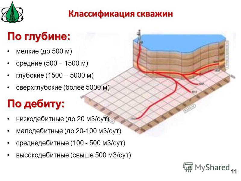 11 По глубине: мелкие (до 500 м) средние (500 – 1500 м) глубокие (1500 – 5000 м) сверхглубокие (более 5000 м) По дебиту: низкодебитные (до 20 м 3/сут) малодебитные (до 20-100 м 3/сут) среднедебитные (100 - 500 м 3/сут) высокодебитные (свыше 500 м 3/с