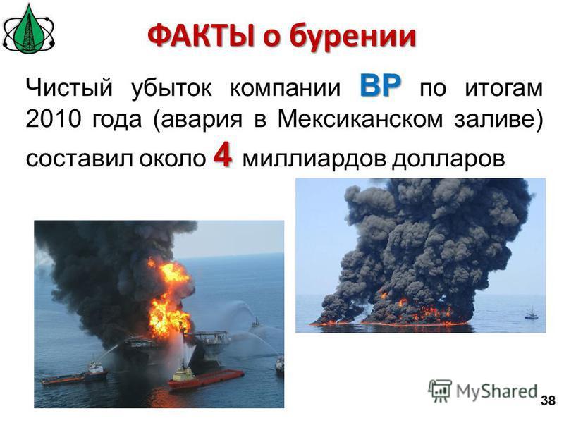 38 BP 4 Чистый убыток компании BP по итогам 2010 года (авария в Мексиканском заливе) составил около 4 миллиардов долларов ФАКТЫ о бурении