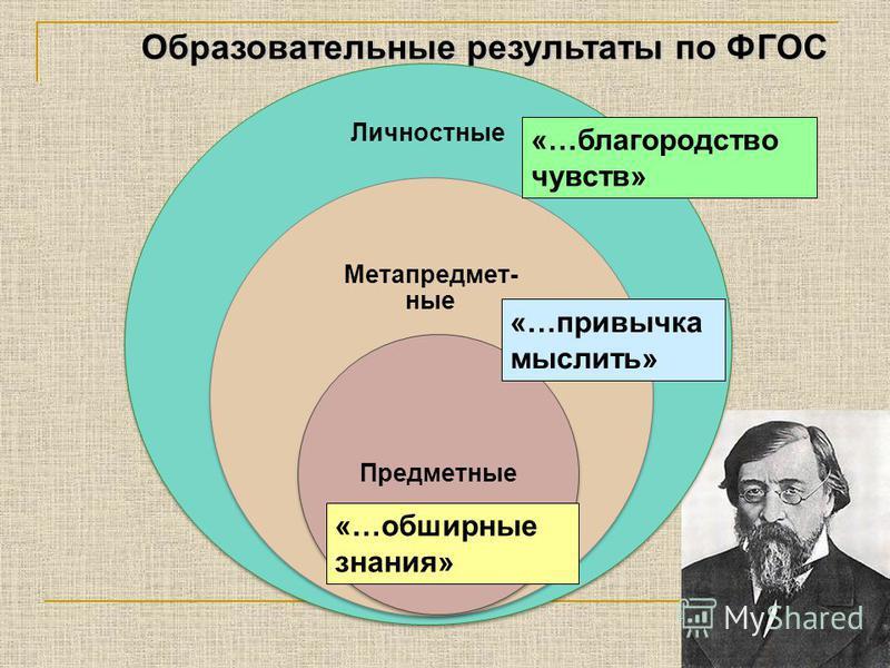 Образовательные результаты по ФГОС Личностные Метапредмет- ные Предметные «…обширные знания» «…привычка мыслить» «…благородство чувств»