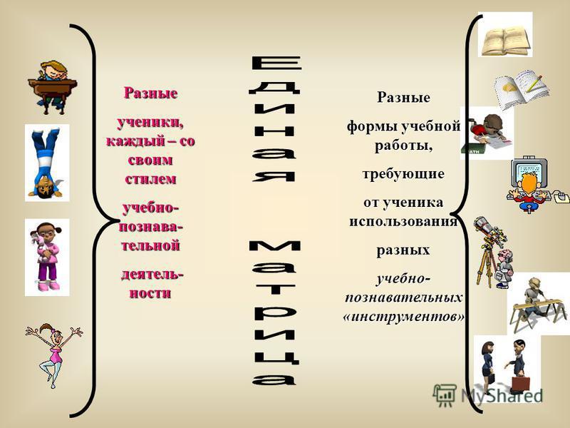 Разные формы учебной работы, требующие от ученика использования разных учебно- познавательных «инструментов» Разные ученики, каждый – со своим стилем учебно- познавательной деятельности деятельности