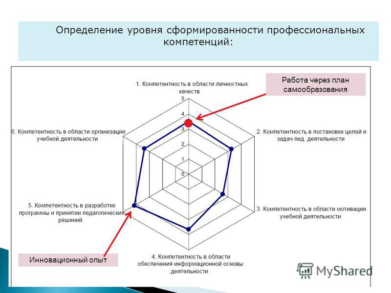 Определение уровня сформированности профессиональных компетенций: Работа через план самообразования Инновационный опыт