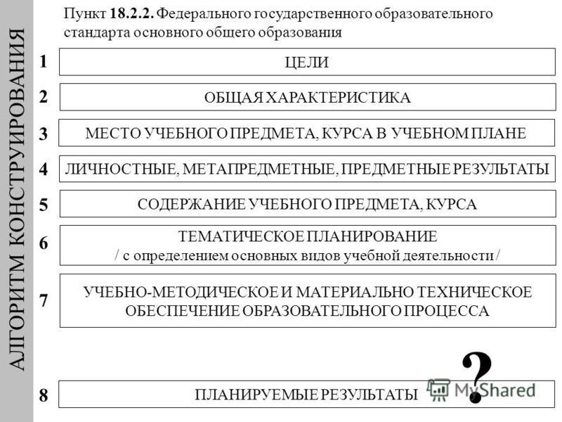 АЛГОРИТМ КОНСТРУИРОВАНИЯ ТЕМАТИЧЕСКОЕ ПЛАНИРОВАНИЕ / с определением основных видов учебной деятельности / ПЛАНИРУЕМЫЕ РЕЗУЛЬТАТЫ УЧЕБНО-МЕТОДИЧЕСКОЕ И МАТЕРИАЛЬНО ТЕХНИЧЕСКОЕ ОБЕСПЕЧЕНИЕ ОБРАЗОВАТЕЛЬНОГО ПРОЦЕССА ЦЕЛИ ОБЩАЯ ХАРАКТЕРИСТИКА МЕСТО УЧЕБН