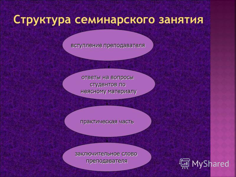 вступление преподавателя ответы на вопросы студентов по неясному материалу практическая часть заключительное слово преподавателя