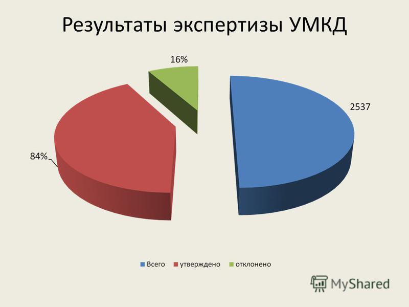 Результаты экспертизы УМКД
