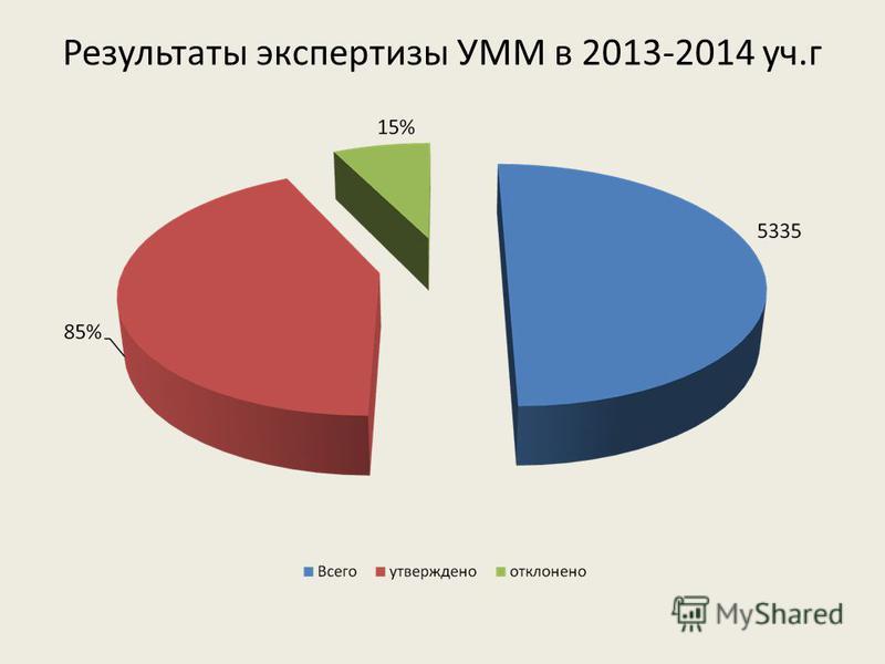Результаты экспертизы УММ в 2013-2014 уч.г