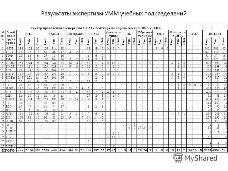Результаты экспертизы УММ учебных подразделений